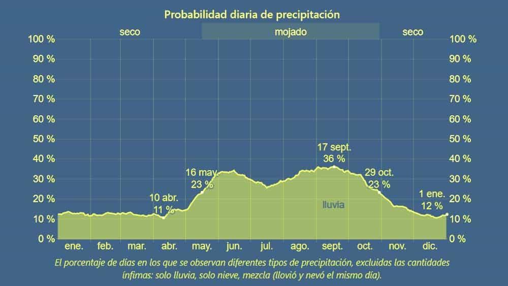 probabilidad precipitaciones cuba anual