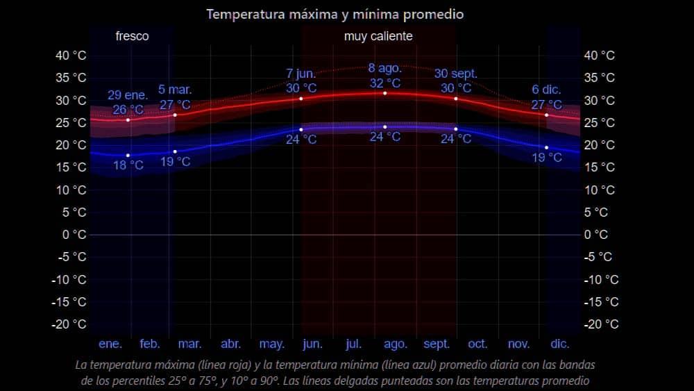promedio temperatura anual Cuba maxima minima